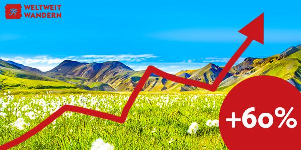 2015/16 verzeichnete das Reiseunternehmen Weltweitwandern ein Rekordwachstum bei den Buchungsumsätzen. Dem war der komplette Relaunch aller Werbemittel vorhergegangen.